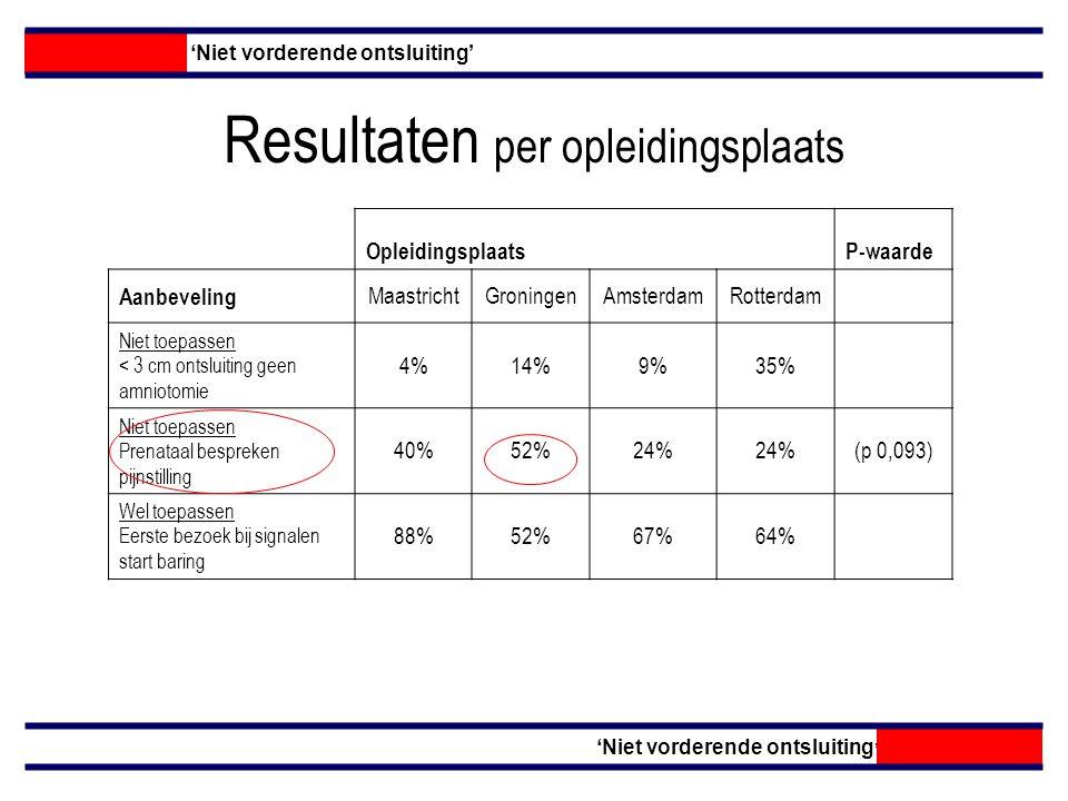 Resultaten per opleidingsplaats 'Niet vorderende ontsluiting' OpleidingsplaatsP-waarde Aanbeveling MaastrichtGroningenAmsterdamRotterdam Niet toepassen < 3 cm ontsluiting geen amniotomie 4%14%9%35% Niet toepassen Prenataal bespreken pijnstilling 40%52%24% (p 0,093) Wel toepassen Eerste bezoek bij signalen start baring 88%52%67%64%