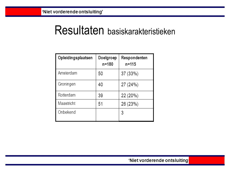 Resultaten basiskarakteristieken OpleidingsplaatsenDoelgroep n=180 Respondenten n=115 Amsterdam 5037 (33%) Groningen 4027 (24%) Rotterdam 3922 (20%) Maastricht 5126 (23%) Onbekend 3 'Niet vorderende ontsluiting'