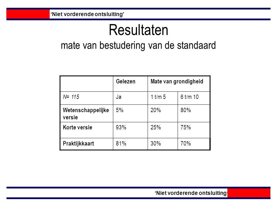 Resultaten mate van bestudering van de standaard GelezenMate van grondigheid N= 115 Ja1 t/m 56 t/m 10 Wetenschappelijke versie 5%20%80% Korte versie 93%25%75% Praktijkkaart 81%30%70% 'Niet vorderende ontsluiting'