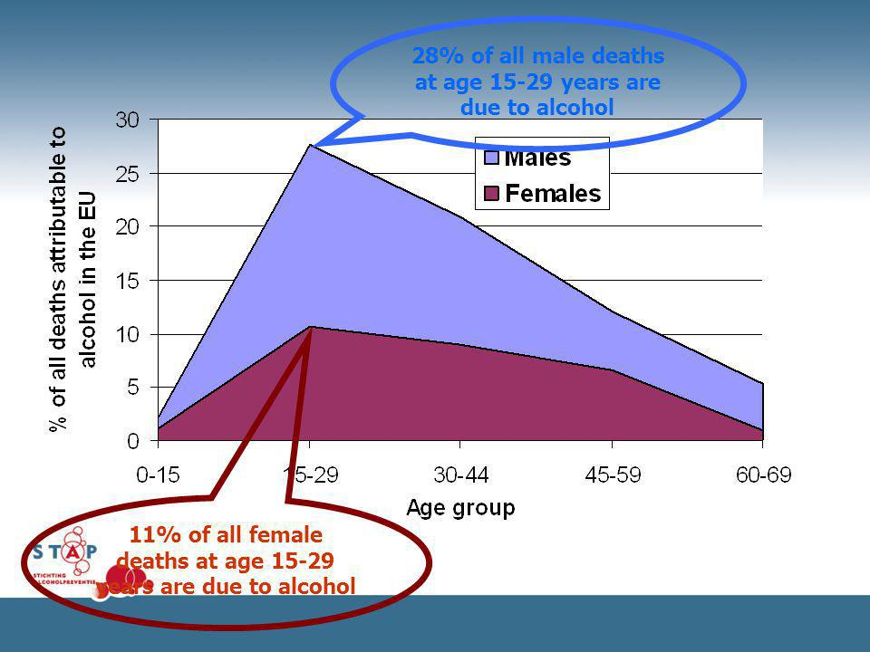 28% of all male deaths at age 15-29 years are due to alcohol 11% of all female deaths at age 15-29 years are due to alcohol