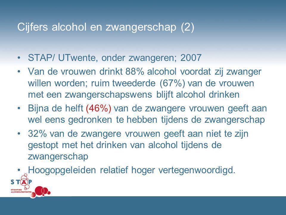 Cijfers alcohol en zwangerschap (2) STAP/ UTwente, onder zwangeren; 2007 Van de vrouwen drinkt 88% alcohol voordat zij zwanger willen worden; ruim twe