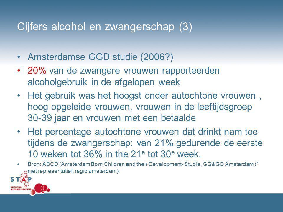 Cijfers alcohol en zwangerschap (3) Amsterdamse GGD studie (2006?) 20% van de zwangere vrouwen rapporteerden alcoholgebruik in de afgelopen week Het g