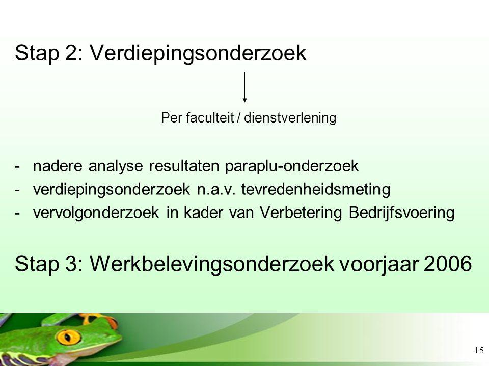 15 Stap 2: Verdiepingsonderzoek Per faculteit / dienstverlening -nadere analyse resultaten paraplu-onderzoek -verdiepingsonderzoek n.a.v. tevredenheid