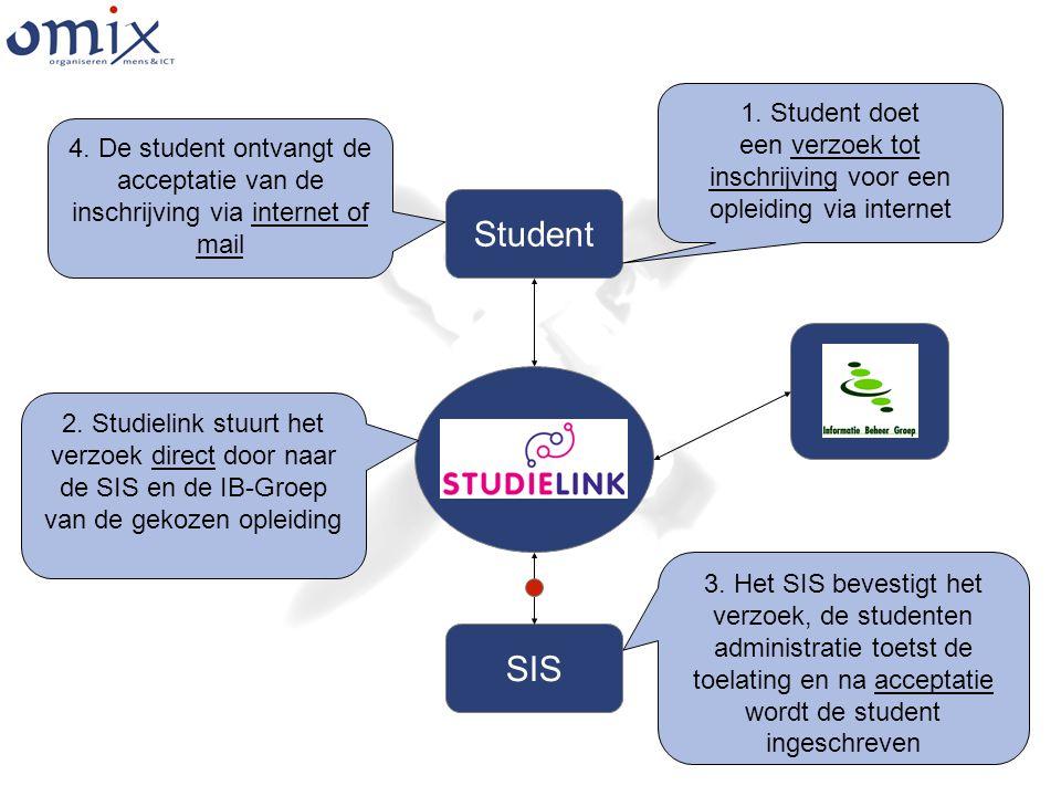 Student SIS 1. Student doet een verzoek tot inschrijving voor een opleiding via internet 2.