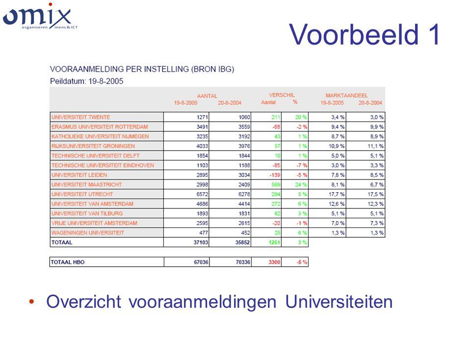 Voorbeeld 1 Overzicht vooraanmeldingen Universiteiten