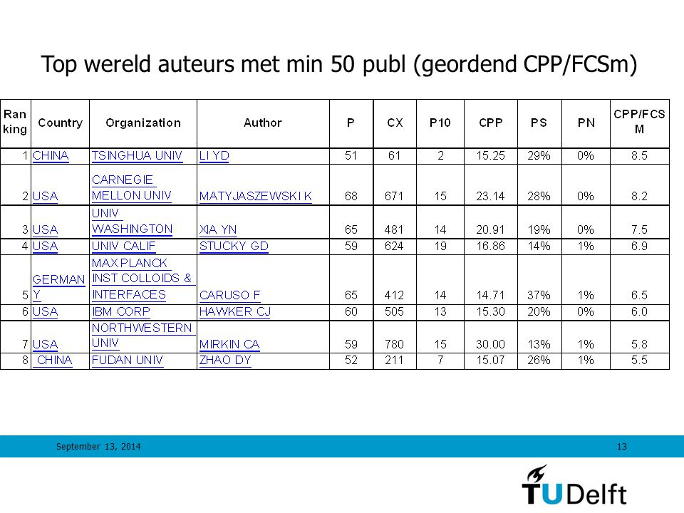 September 13, 201413 Top wereld auteurs met min 50 publ (geordend CPP/FCSm)