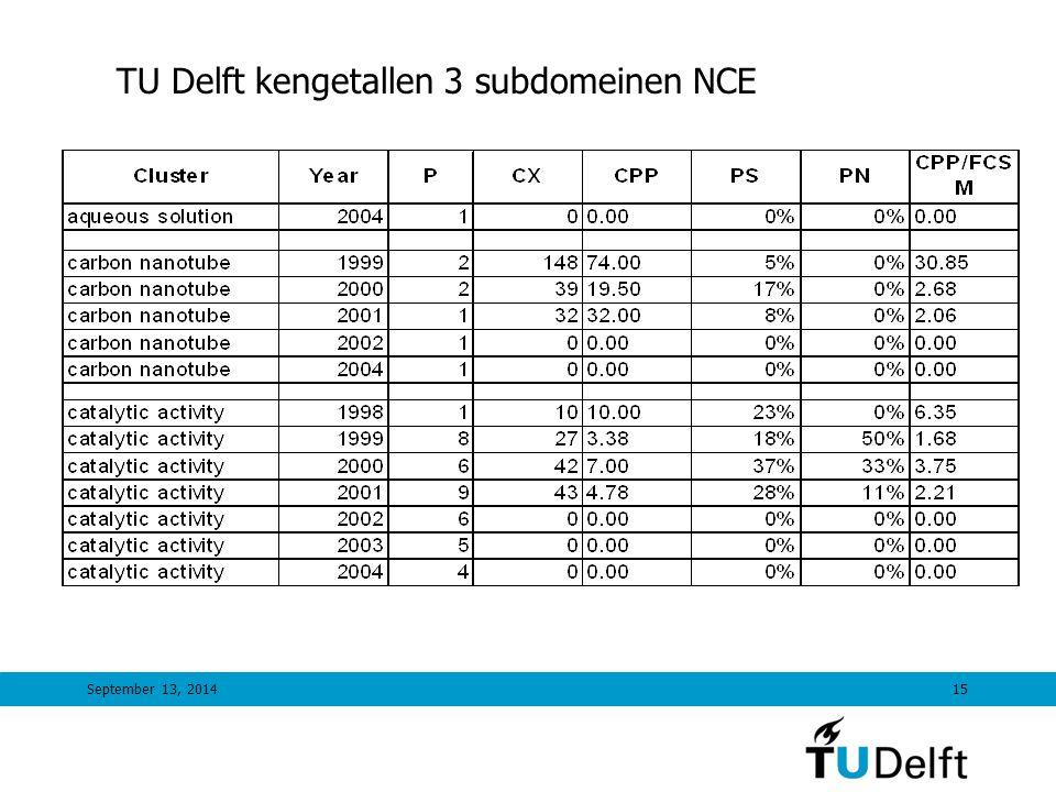September 13, 201415 TU Delft kengetallen 3 subdomeinen NCE