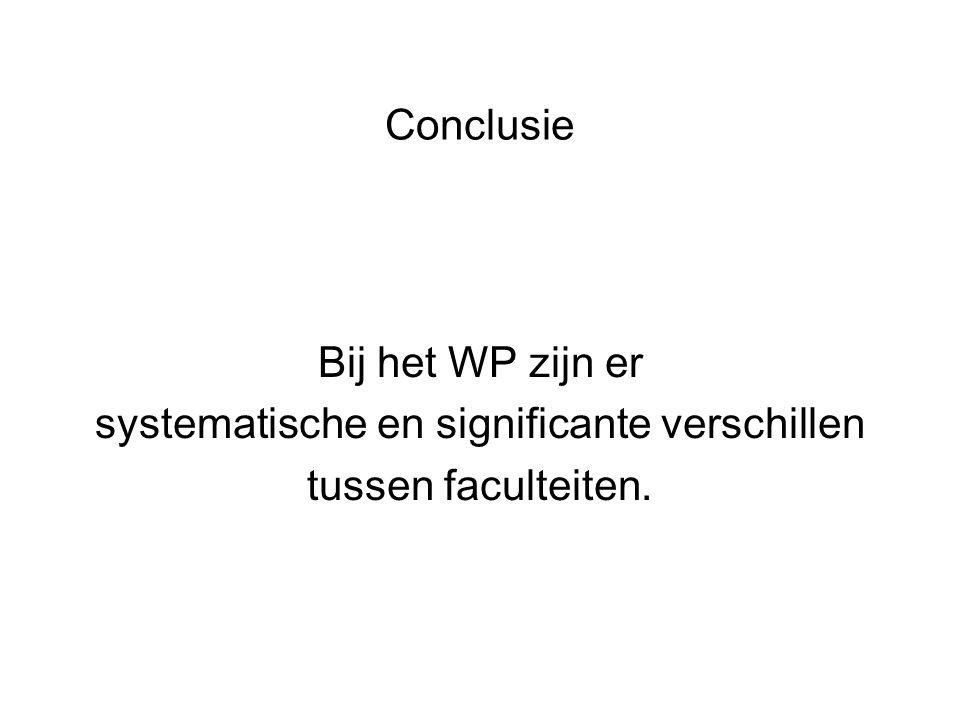 Conclusie Bij het WP zijn er systematische en significante verschillen tussen faculteiten.