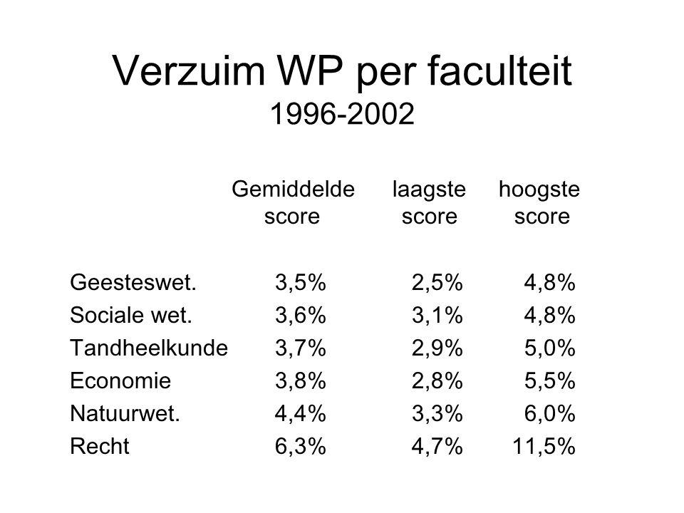Verzuim WP per faculteit 1996-2002 Gemiddelde laagste hoogste score score score Geesteswet.3,5%2,5% 4,8% Sociale wet.3,6%3,1% 4,8% Tandheelkunde3,7%2,9% 5,0% Economie3,8%2,8% 5,5% Natuurwet.4,4%3,3% 6,0% Recht6,3%4,7% 11,5%