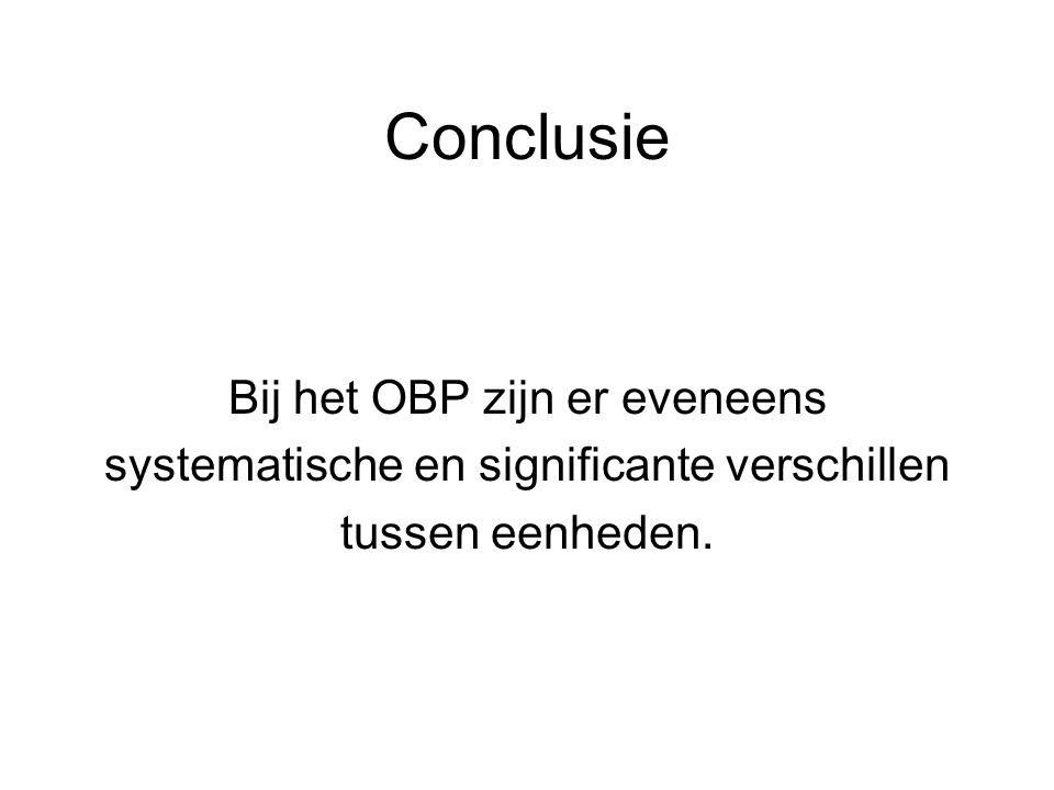 Conclusie Bij het OBP zijn er eveneens systematische en significante verschillen tussen eenheden.