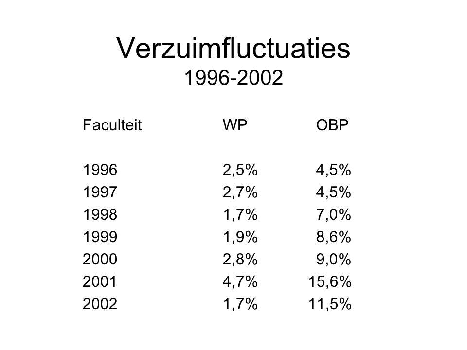 Verzuimfluctuaties 1996-2002 Faculteit WPOBP 19962,5%4,5% 19972,7%4,5% 19981,7%7,0% 19991,9%8,6% 20002,8%9,0% 20014,7% 15,6% 20021,7% 11,5%