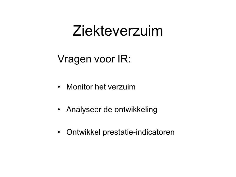 Ziekteverzuim Vragen voor IR: Monitor het verzuim Analyseer de ontwikkeling Ontwikkel prestatie-indicatoren