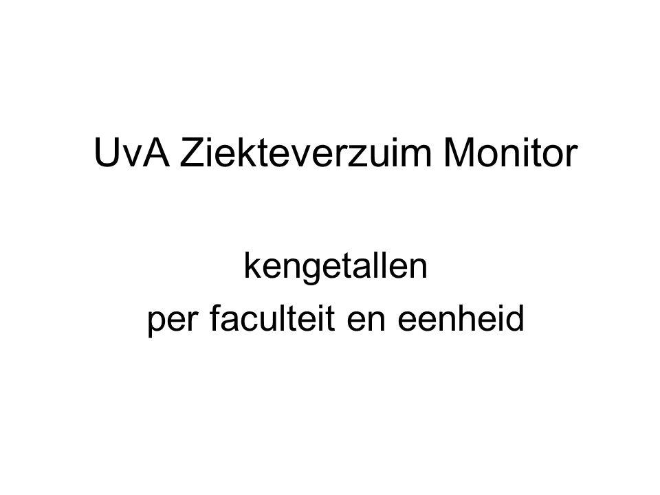 UvA Ziekteverzuim Monitor kengetallen per faculteit en eenheid