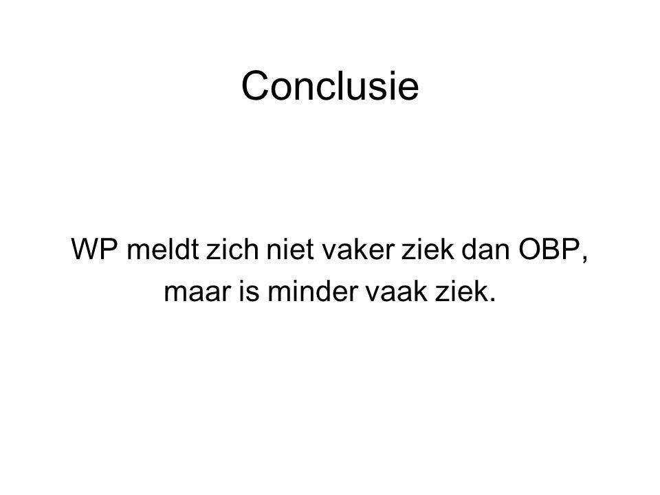 Conclusie WP meldt zich niet vaker ziek dan OBP, maar is minder vaak ziek.