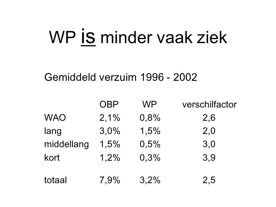WP is minder vaak ziek Gemiddeld verzuim 1996 - 2002 OBP WPverschilfactor WAO2,1% 0,8% 2,6 lang3,0% 1,5% 2,0 middellang1,5% 0,5% 3,0 kort1,2% 0,3% 3,9 totaal7,9% 3,2% 2,5