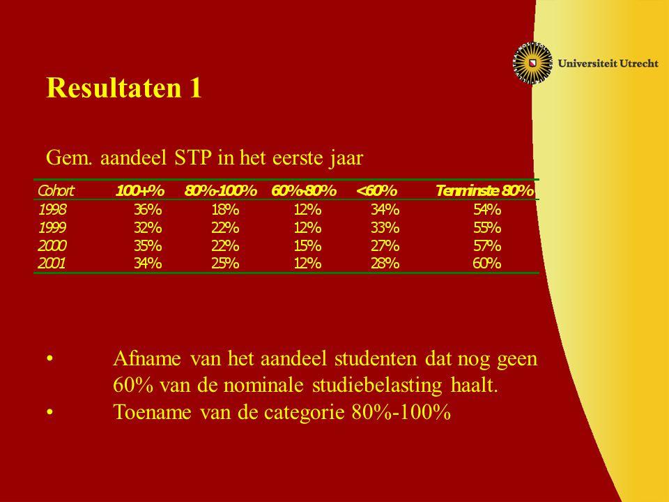 Studievoortgangsgegevens Rendement (prop, post-prop, studie, cluster) Uitval/omzwaai Studieadvies Studiepunten *2001