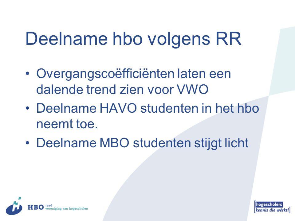 Deelname hbo volgens RR Overgangscoëfficiënten laten een dalende trend zien voor VWO Deelname HAVO studenten in het hbo neemt toe. Deelname MBO studen
