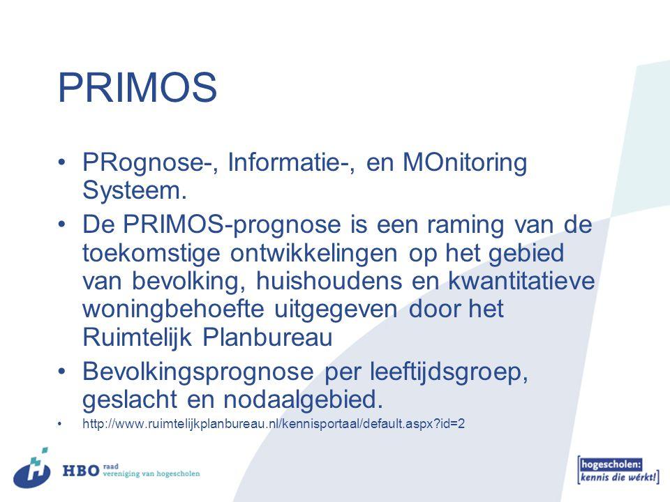 PRIMOS PRognose-, Informatie-, en MOnitoring Systeem. De PRIMOS-prognose is een raming van de toekomstige ontwikkelingen op het gebied van bevolking,