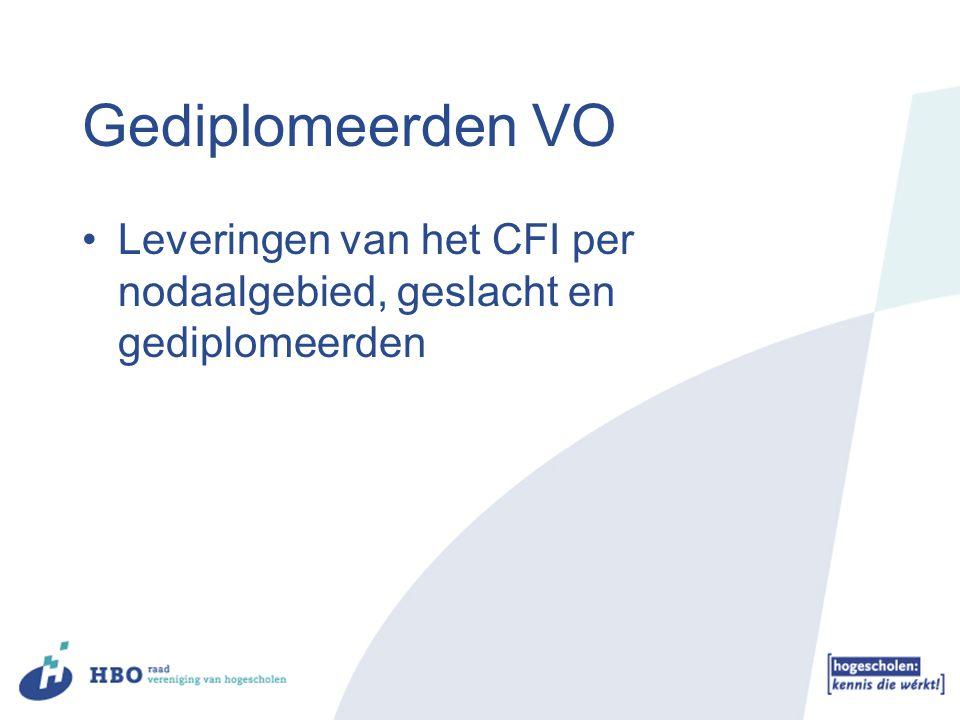 Gediplomeerden VO Leveringen van het CFI per nodaalgebied, geslacht en gediplomeerden