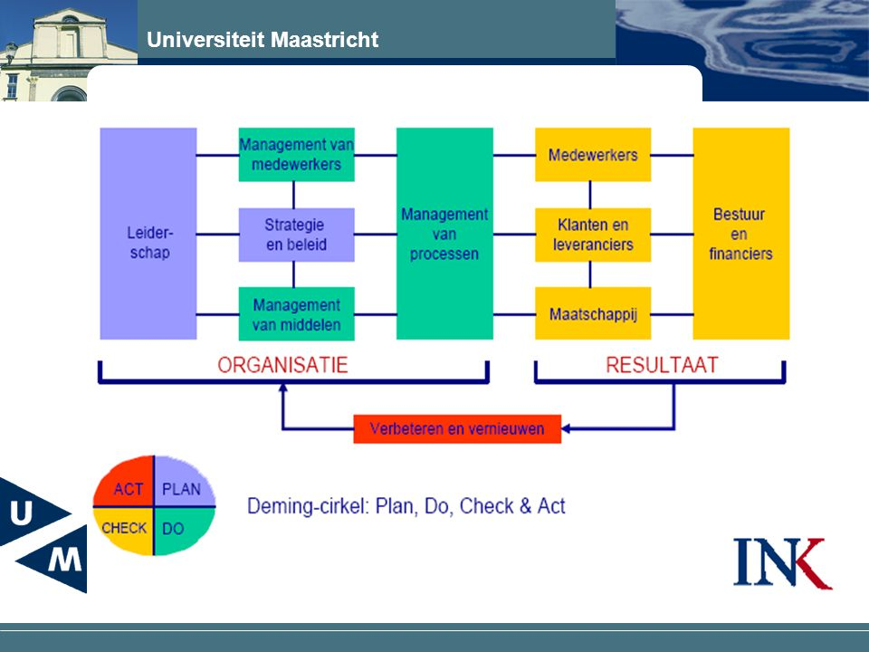 Universiteit Maastricht INK managementmodel