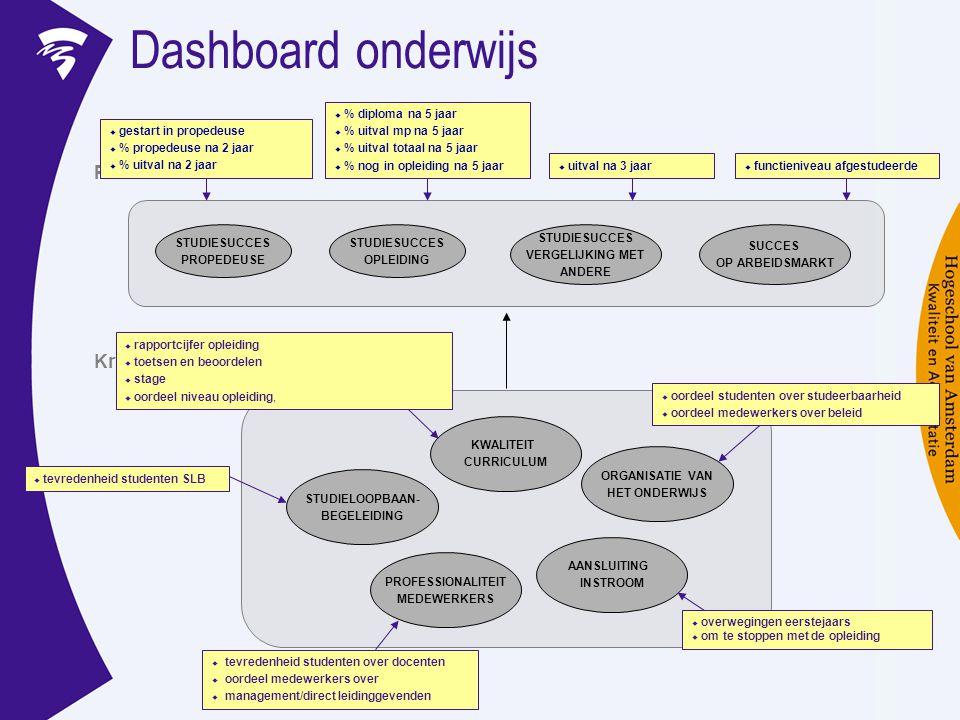 Dashboard onderwijs KWALITEIT CURRICULUM STUDIELOOPBAAN- BEGELEIDING PROFESSIONALITEIT MEDEWERKERS AANSLUITING INSTROOM ORGANISATIE VAN HET ONDERWIJS