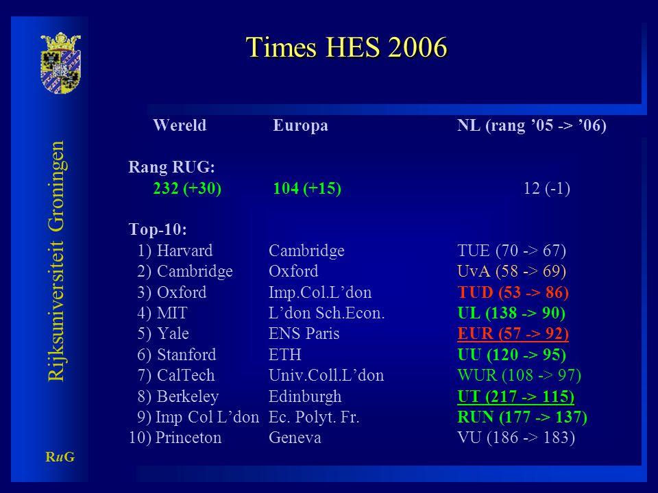 Vraag CvB 7 okt. 2006: Waarom RUG weer niet in Top-200 ?