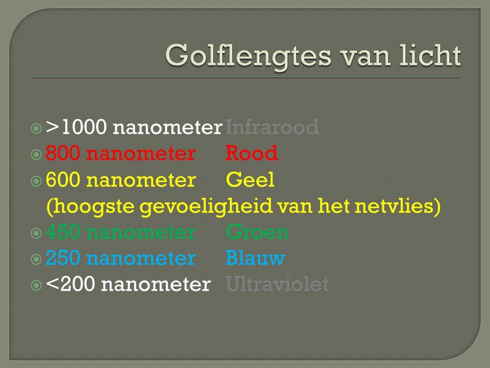  >1000 nanometerInfrarood  800 nanometerRood  600 nanometerGeel (hoogste gevoeligheid van het netvlies)  450 nanometerGroen  250 nanometerBlauw  <200 nanometerUltraviolet