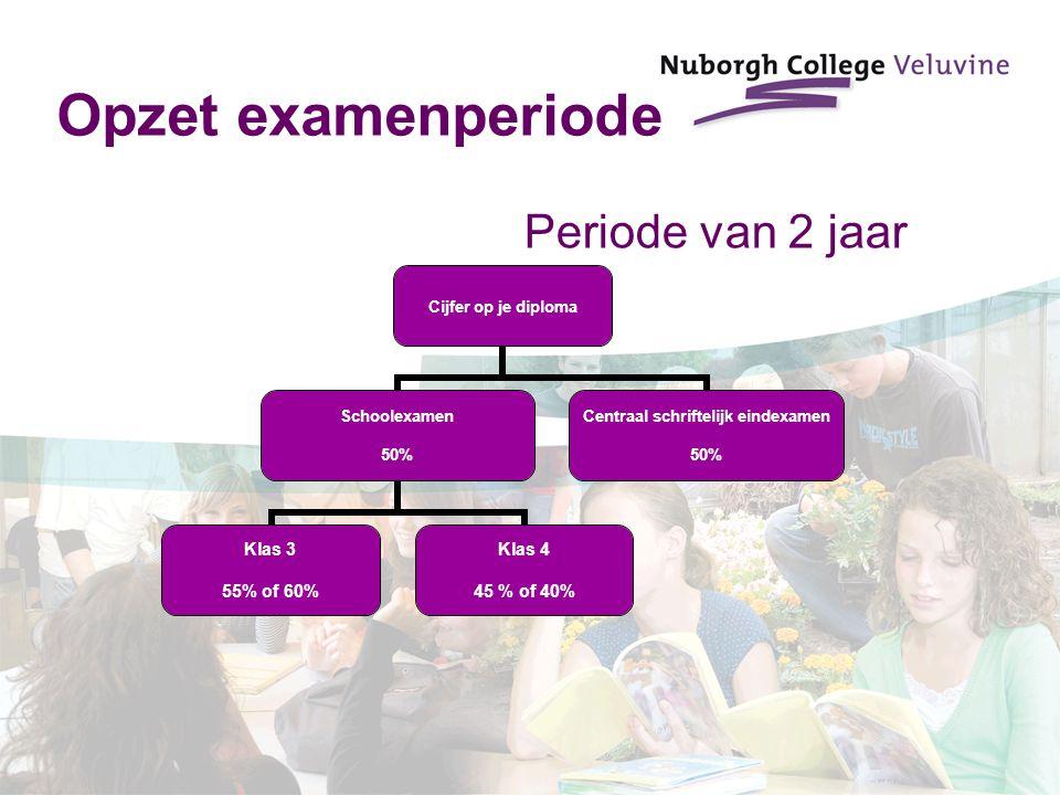 Opzet examenperiode Cijfer op je diploma Schoolexamen 50% Klas 3 55% of 60% Klas 4 45 % of 40% Centraal schriftelijk eindexamen 50% Periode van 2 jaar