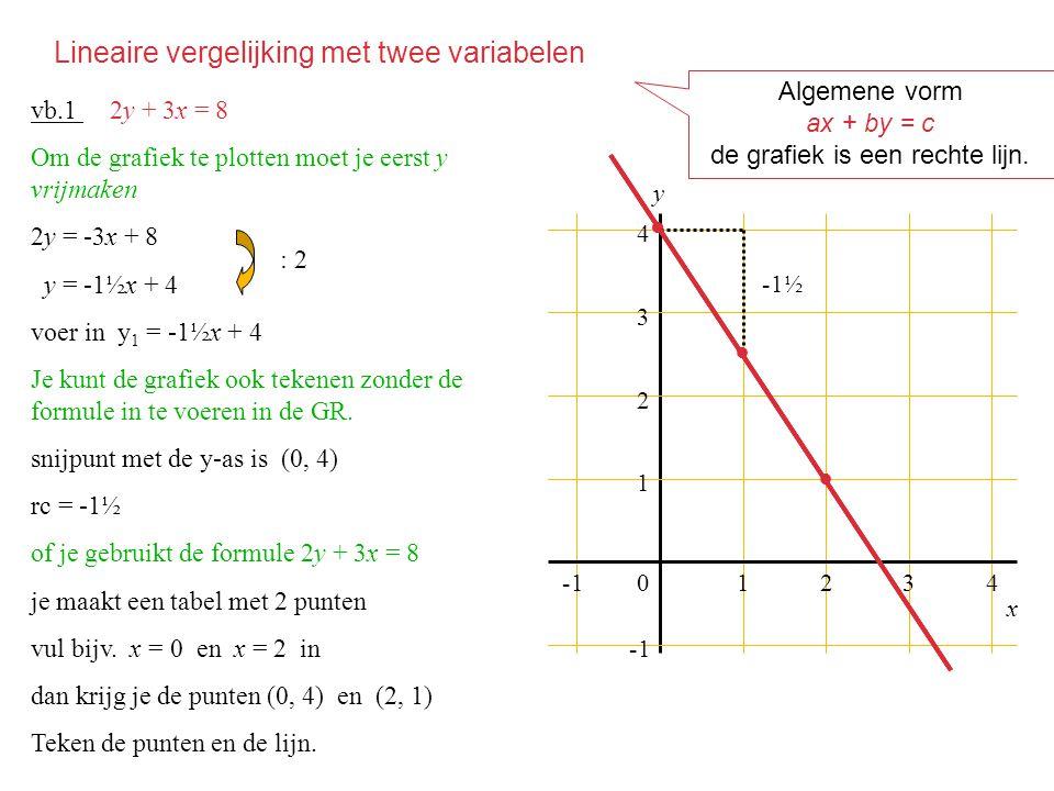 Stelsels vergelijkingen 01234 1 2 3 4 y f g vb.2 Gegeven zijn de lijnen f : 2y + x = 4 en g : y – 3x = -5 het punt (2, 1) is het snijpunt van de lijnen of (2, 1) is de oplossing van 2y + x = 4 als van y – 3x = -5 we zeggen dat (2, 1) de oplossing is van het stelsel 2y + x = 4 y – 3x = -5 ● x