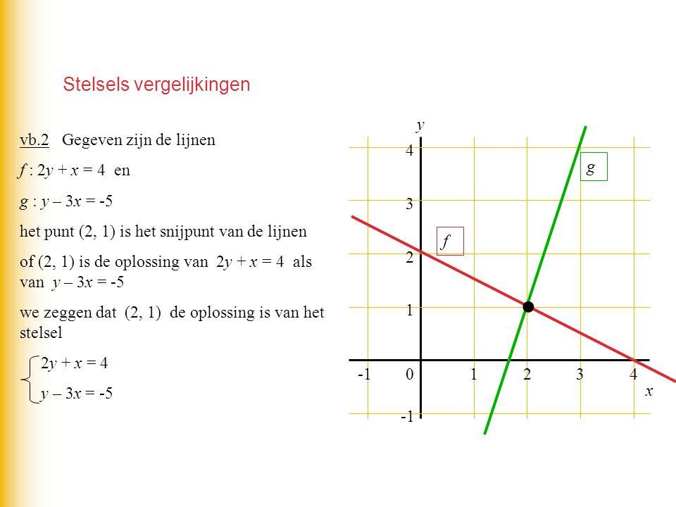 Stelsels vergelijkingen 01234 1 2 3 4 y f g vb.2 Gegeven zijn de lijnen f : 2y + x = 4 en g : y – 3x = -5 het punt (2, 1) is het snijpunt van de lijne