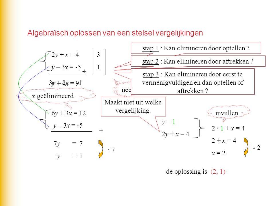 Algebraïsch oplossen van een stelsel vergelijkingen 2y + x = 4 y – 3x = -5 stap 1 : Kan elimineren door optellen ? 3y – 2x = -1 + nee stap 2 : Kan eli