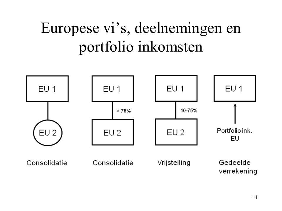 Europese vi's, deelnemingen en portfolio inkomsten 11