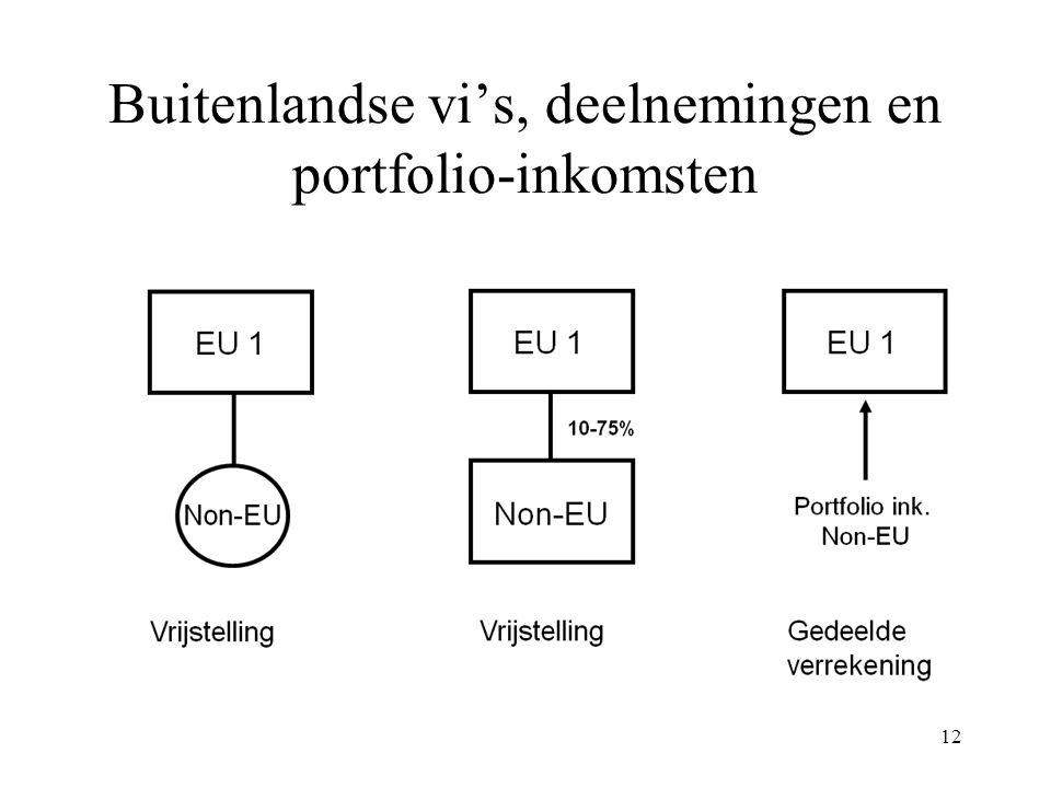 Buitenlandse vi's, deelnemingen en portfolio-inkomsten 12