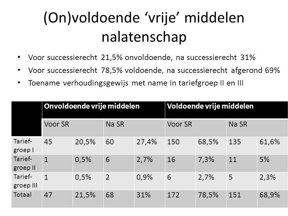 (On)voldoende 'vrije' middelen nalatenschap Voor successierecht 21,5% onvoldoende, na successierecht 31% Voor successierecht 78,5% voldoende, na successierecht afgerond 69% Toename verhoudingsgewijs met name in tariefgroep II en III Onvoldoende vrije middelenVoldoende vrije middelen Voor SRNa SRVoor SRNa SR Tarief- groep I 4520,5%6027,4%15068,5%13561,6% Tarief- groep II 10,5%62,7%167,3%115% Tarief- groep III 10,5%20,9%62,7%52,3% Totaal 4721,5%6831%17278,5%15168,9%
