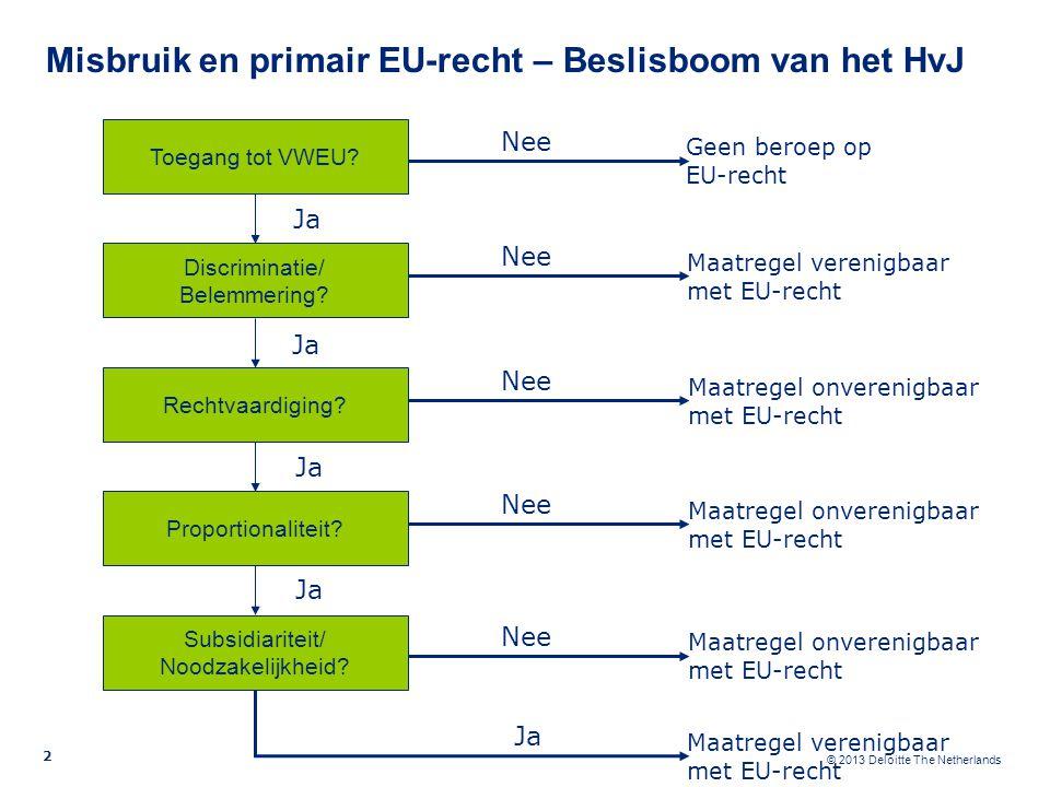 © 2013 Deloitte The Netherlands Misbruik en primair EU-recht – Beslisboom van het HvJ Ja Toegang tot VWEU.