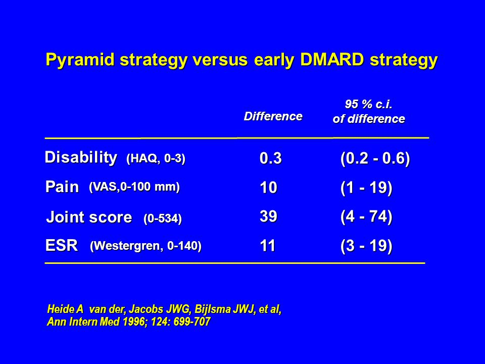 Pyramid strategy versus early DMARD strategy Difference 95 % c.i. of difference Disability (HAQ, 0-3) Pain (VAS,0-100 mm) Joint score (0-534)ESR (West