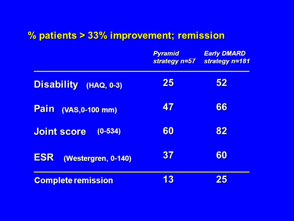 % patients > 33% improvement; remission 2552 4766 6082 3760 1325 Complete remission Pyramid strategy n=57 Early DMARD strategy n=181 Disability (HAQ, 0-3) Pain (VAS,0-100 mm) Joint score (0-534) ESR (Westergren, 0-140)