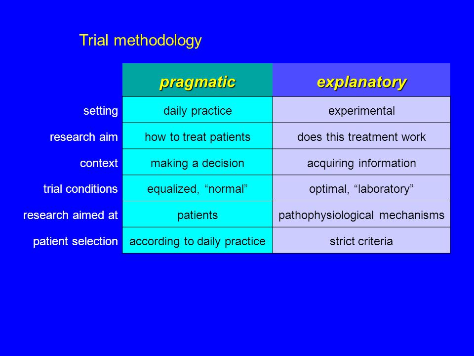 pragmaticexplanatory settingdaily practiceexperimental research aimhow to treat patientsdoes this treatment work contextmaking a decisionacquiring information trial conditionsequalized, normal optimal, laboratory research aimed atpatientspathophysiological mechanisms patient selectionaccording to daily practicestrict criteria Trial methodology