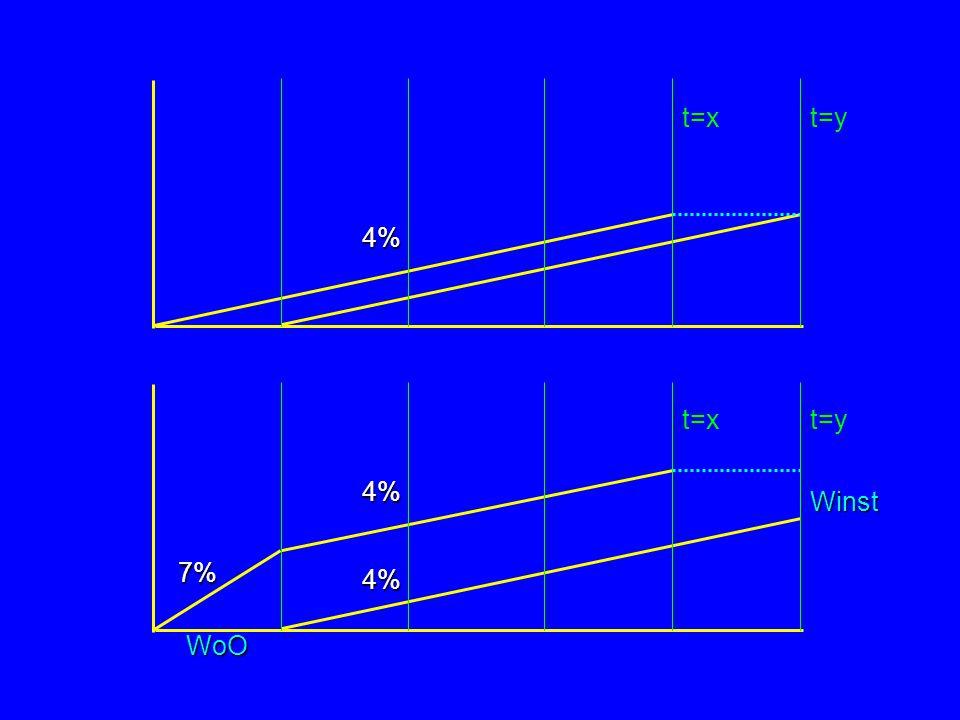 4% t=xt=y 7% 4% 4% WoO Winst t=x