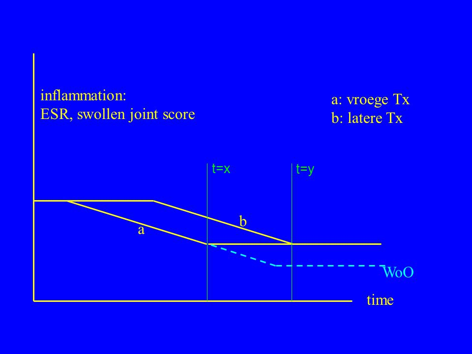 a b inflammation: ESR, swollen joint score time a: vroege Tx b: latere Tx WoO t=x t=y