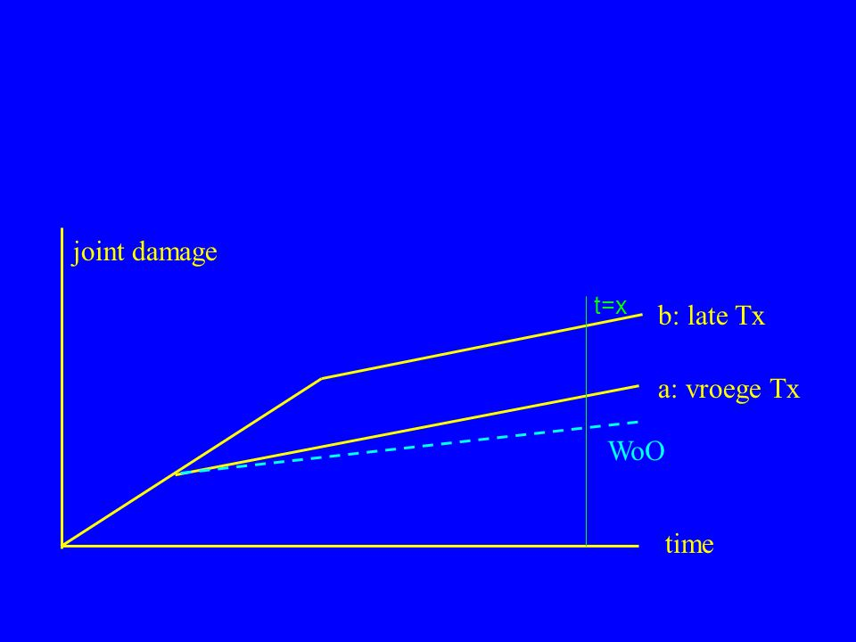 a: vroege Tx b: late Tx joint damage time WoO t=x