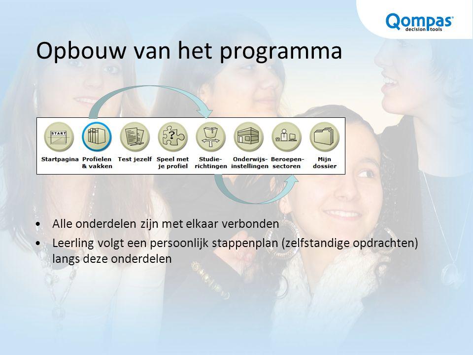 Opbouw van het programma Alle onderdelen zijn met elkaar verbonden Leerling volgt een persoonlijk stappenplan (zelfstandige opdrachten) langs deze onderdelen