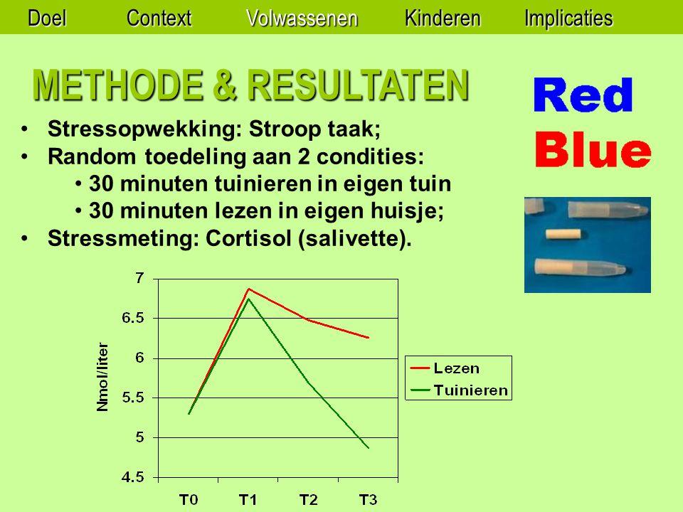 METHODE & RESULTATEN Stressopwekking: Stroop taak; Random toedeling aan 2 condities: 30 minuten tuinieren in eigen tuin 30 minuten lezen in eigen huisje; Stressmeting: Cortisol (salivette).