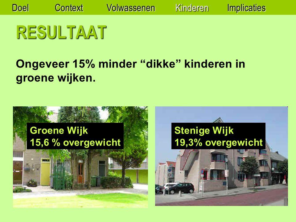 RESULTAAT Ongeveer 15% minder dikke kinderen in groene wijken.