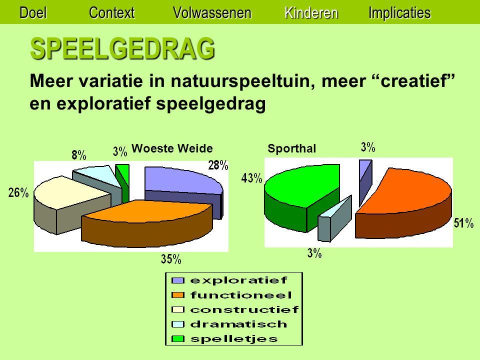 SPEELGEDRAG Woeste WeideSporthal DoelContextVolwassenenKinderenImplicaties Meer variatie in natuurspeeltuin, meer creatief en exploratief speelgedrag