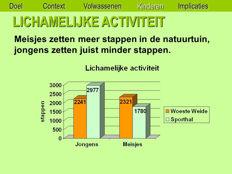 LICHAMELIJKE ACTIVITEIT Meisjes zetten meer stappen in de natuurtuin, jongens zetten juist minder stappen.