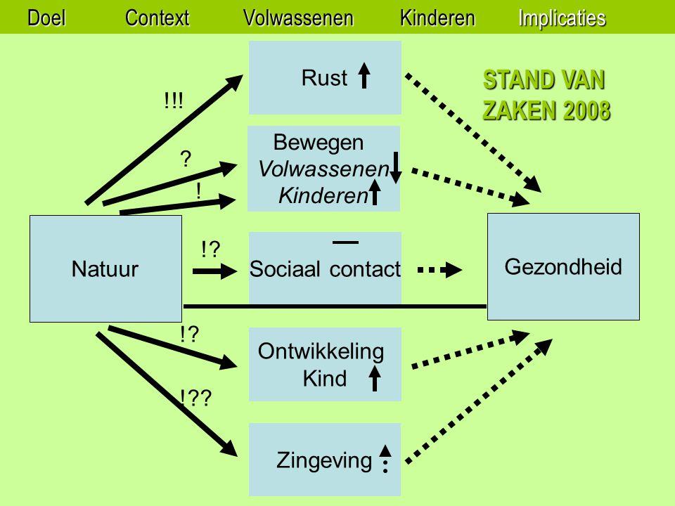Natuur Gezondheid Rust Bewegen Volwassenen Kinderen Sociaal contact Ontwikkeling Kind Zingeving STAND VAN ZAKEN 2008 !!.