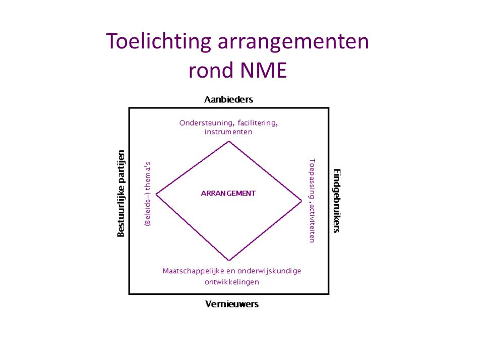 Doel Arrangementen Versterking van NME op lokaal niveau – Vraaggericht – Bestuurlijk ingebed Ontwikkelen vernieuwende aanpak Natuur- en Milieueducatie 2008 - 2011