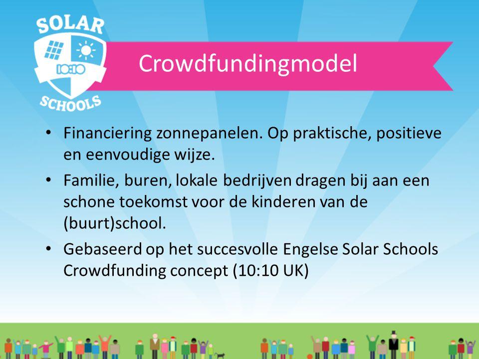 Crowdfundingmodel Financiering zonnepanelen.Op praktische, positieve en eenvoudige wijze.