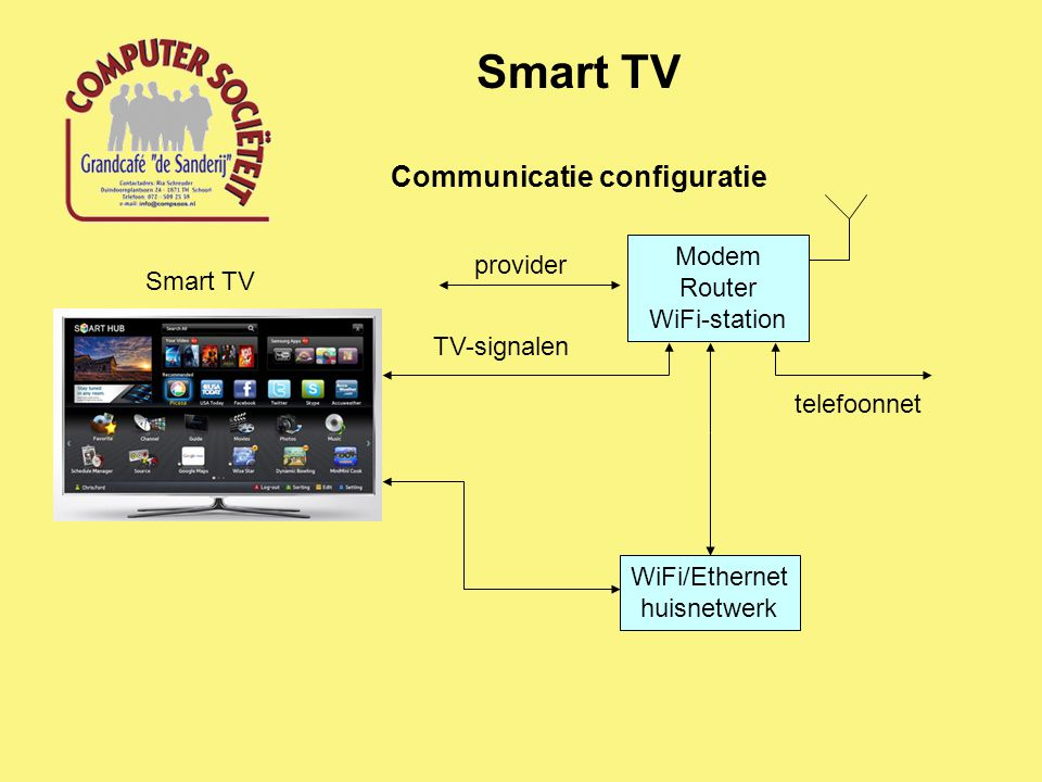 Communicatie configuratie Smart TV Modem Router WiFi-station provider TV-signalen WiFi/Ethernet huisnetwerk telefoonnet Smart TV